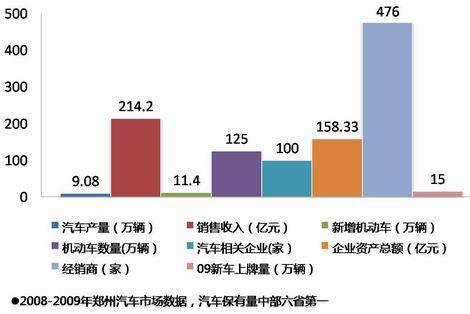从郑州数据看河南汽车业发展