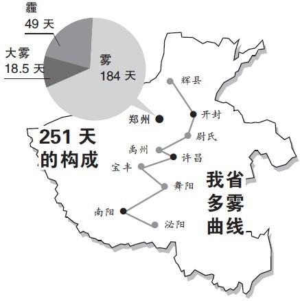 郑州一年251天雾霾变成雾都 集中在10月至次年3月