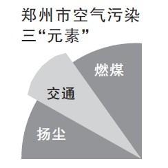 郑州市空气污染三元素