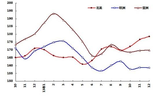 2013年cru区域钢材价格指数走势图图片